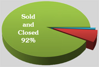 Sold and Closed 92%